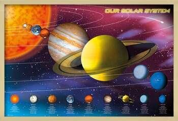 Inramad poster Solar system